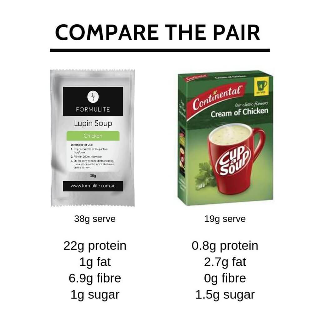 Comparison between Cup a Soup with Formulite Lupin Soup